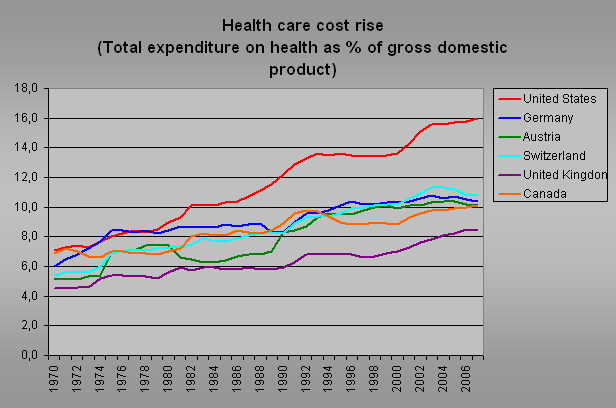 an overview of the united states expenditure on the healthcare